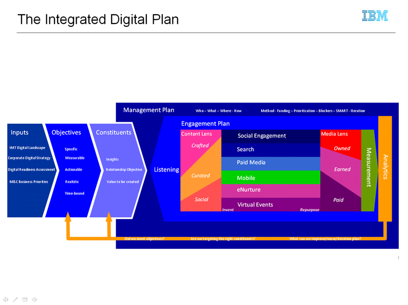 Integrated Digital Plan_edited